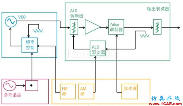 IC好文推荐:信号源是如何工作的?HFSS培训的效果图片25
