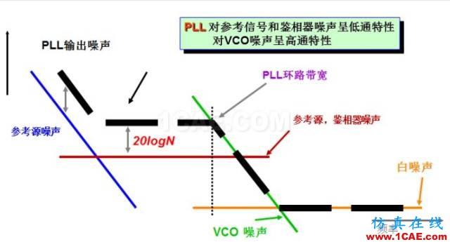 IC好文推荐:信号源是如何工作的?HFSS培训课程图片16