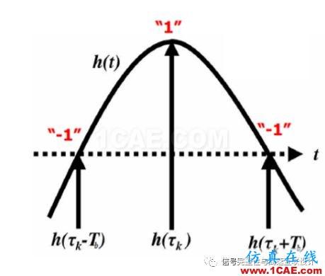 高速信号短链路问题HFSS分析案例图片5
