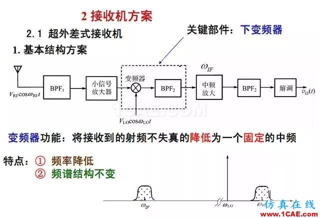 射频电路:发送、接收机结构解析ansys hfss图片6