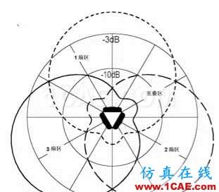 天线基础知识普及(转载)HFSS仿真分析图片28