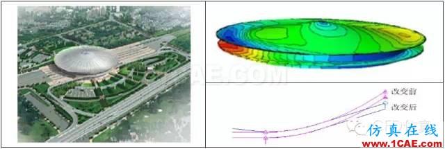 fluent城市建筑流体分析案例,气流,风,和雾霾fluent结果图片5