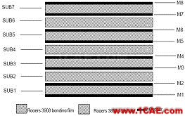 多层LCP技术的毫米波段超宽带槽天线设计【转发】HFSS培训课程图片1