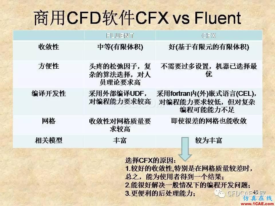 [CFD学术信息]商用CFD软件fluent和cfx的对比fluent仿真分析图片1