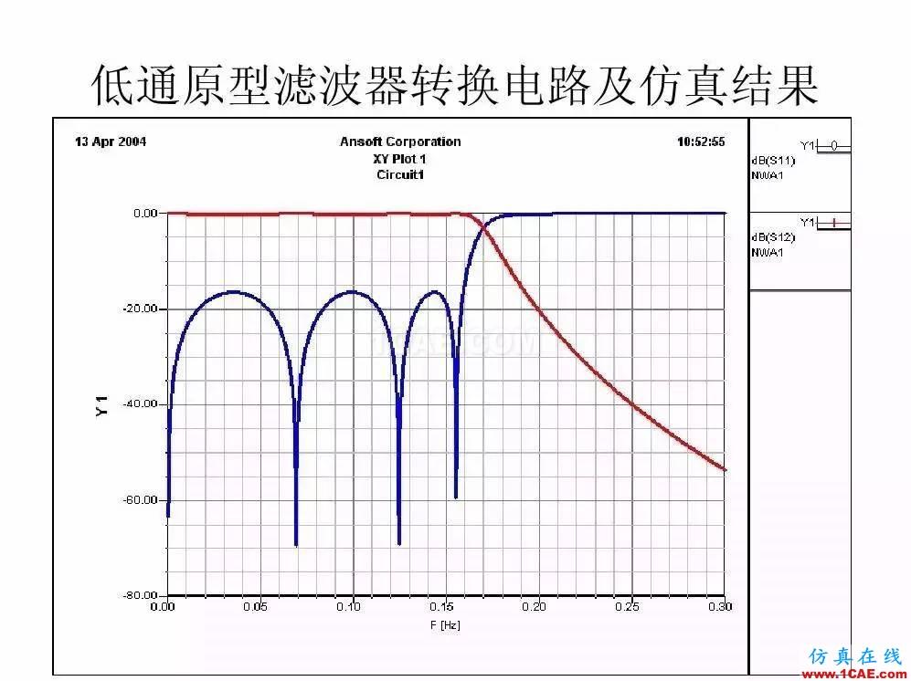 干货!滤波器设计实例讲解(PPT)HFSS结果图片20
