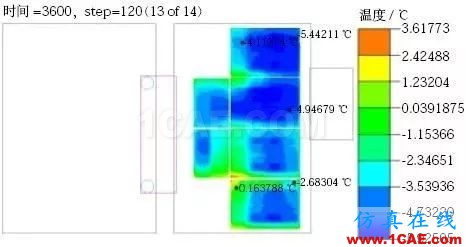 新能源汽车电池包液冷热流如何计算?ansys图片17