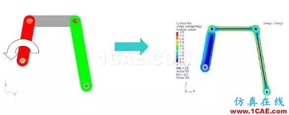 案例-基于HyperWorks的舱门机构多体动力学分析和优化-复合材料hypermesh应用技术图片22
