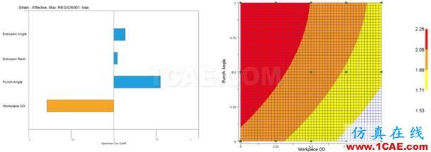 专题 | DEFORM软件DOE/OPT技术在螺栓成形工艺中的应用Deform分析案例图片5