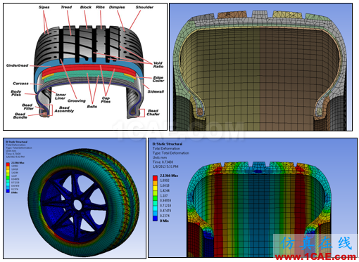 专栏 | 电动汽车设计中的CAE仿真技术应用ansys培训的效果图片52