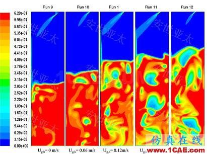 技术分享 | CAE仿真技术在流化床锅炉设计中的应用简介fluent分析图片2