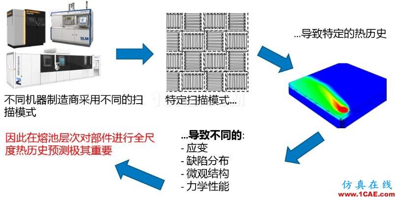 产品 | ANSYS Additive Suit - ANSYS增材制造工艺仿真套件ansys培训课程图片3