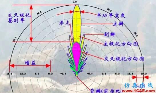 天线基础知识普及(转载)HFSS图片23
