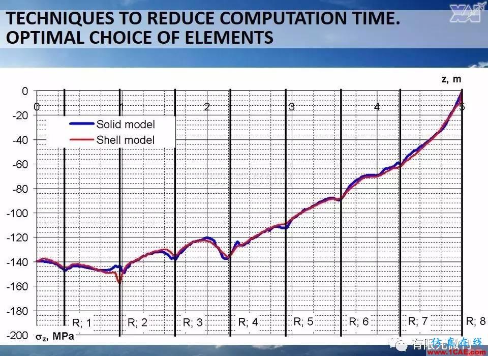 航空结构分析(结构力学)系列---7(有限元分析)ansys结构分析图片65