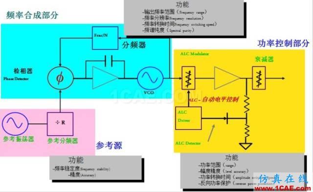 IC好文推荐:信号源是如何工作的?HFSS仿真分析图片12