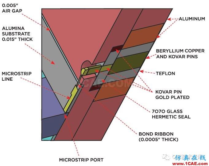 多物理场仿真应用于射频与微波HFSS分析案例图片2