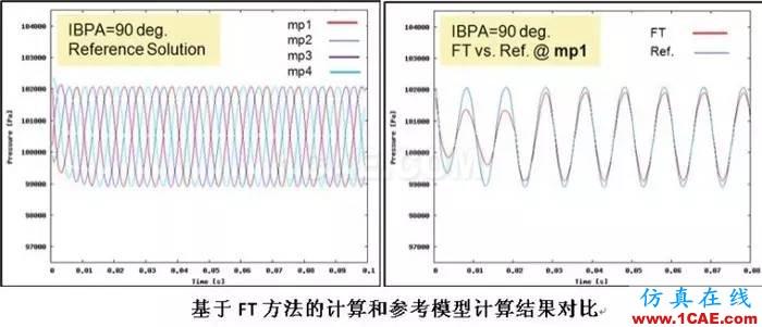 应用丨旋转机械仿真应用概述fluent培训的效果图片9