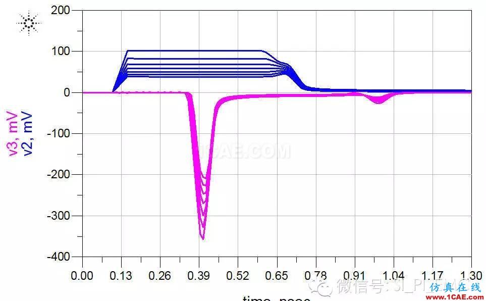 ADS高速电路设计/信号完整性仿真专题之串扰HFSS培训课程图片9