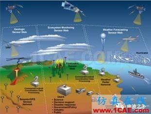 [转载]浅谈自组网技术在国外军事领域的应用HFSS图片16