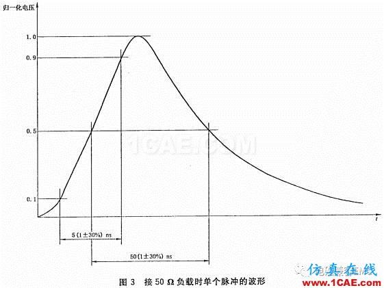 瞬变干扰吸收器件讲解(三)——TVS管与TSS管HFSS图片4