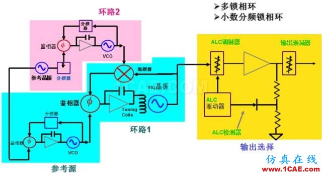IC好文推荐:信号源是如何工作的?HFSS培训课程图片17