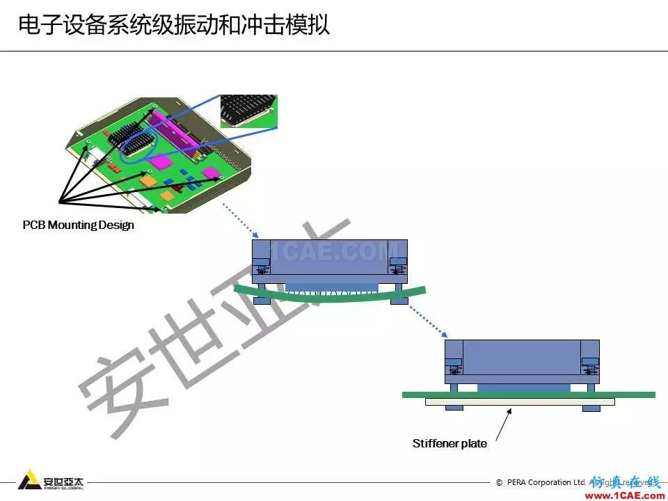 方案   电子设备仿真设计整体解决方案HFSS分析案例图片20