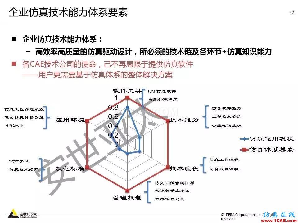 方案   电子设备仿真设计整体解决方案HFSS培训课程图片41