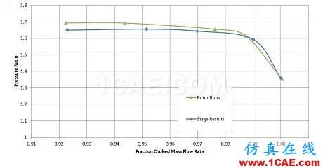 技术分享 | 可靠的涡轮机叶片设计与空气动力学仿真cfx结果图片2