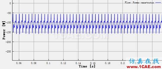 直线式可变排量滑片泵(VDVP)流体分析Pumplinx流体分析图片10