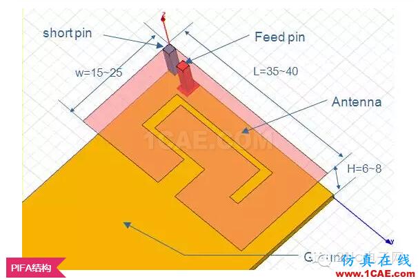 拆开iphone6 看手机天线的秘密(升级版)【转载】HFSS分析图片6
