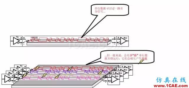 【科普基础】串扰和反射能让信号多不完整?ansys hfss图片10