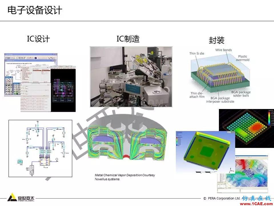 方案   电子设备仿真设计整体解决方案HFSS培训课程图片2