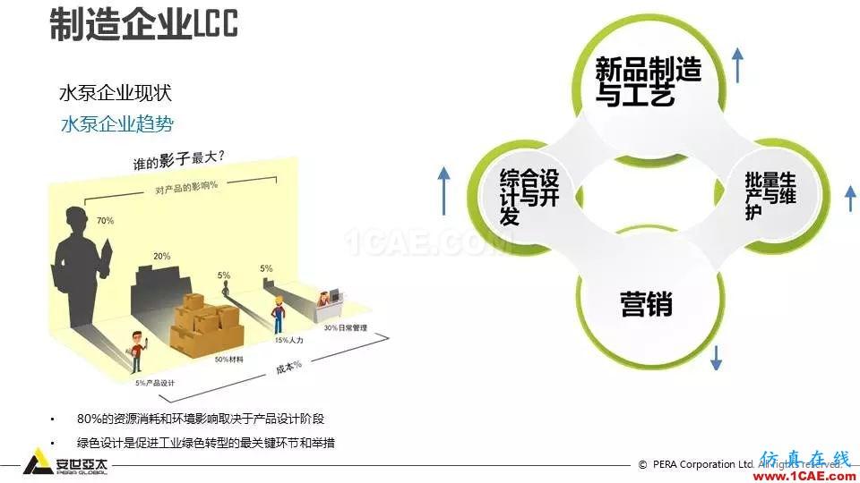 泵全生命周期CAE解决方案ansys分析案例图片6