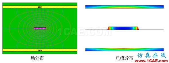 走线的参考平面在哪?HFSS分析图片2