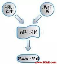 你每天使用的有限元软件的结果正确么?【转发】ansys分析图片6