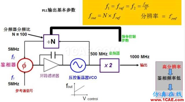 画出pll电路框图