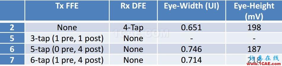 T57 DDR5设计应该怎么做?【转发】HFSS仿真分析图片13